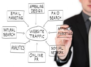 Online marketing - the quest for traffic and links